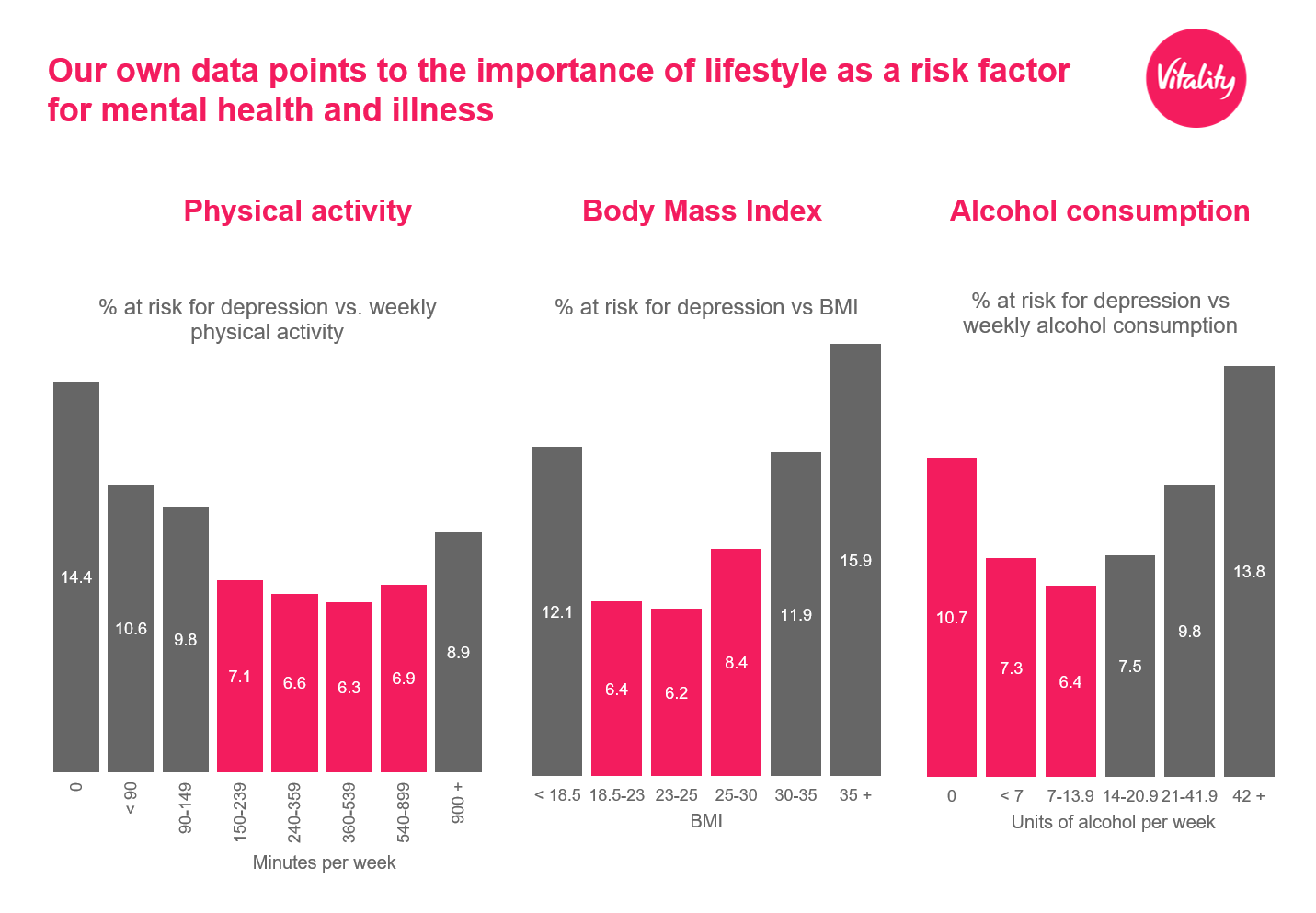 Mental and physical health graph