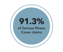91.3% of Serious Illness Cover claims