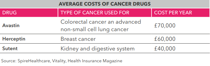 average-cancer-drug-cost