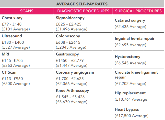 average-self-pay-rates